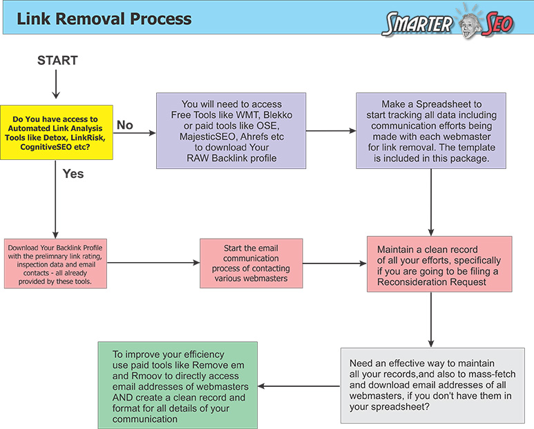 Link-Removal-Process